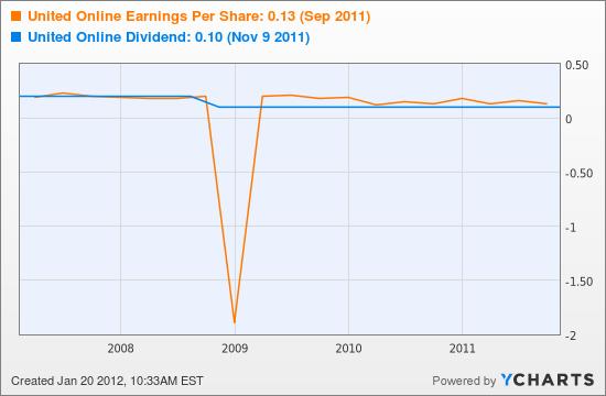 United Online Earnings Per Share Chart